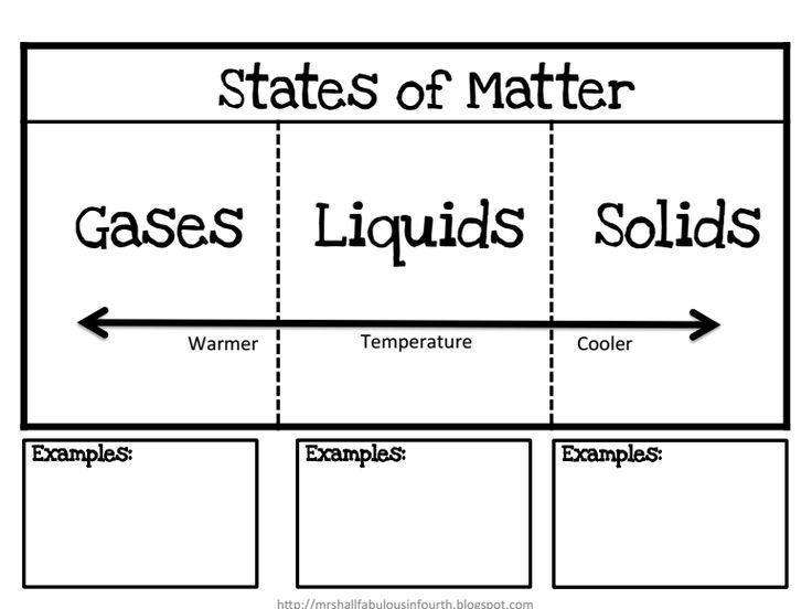 scientific saturdays states of matter freebie states. Black Bedroom Furniture Sets. Home Design Ideas
