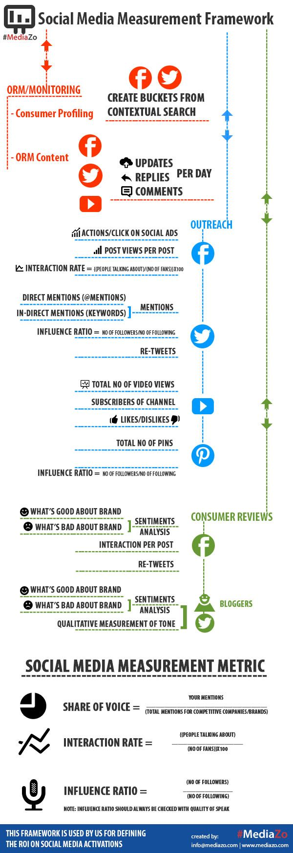 What Are Some Key Social Media Measurement Frameworks And Metrics? #infographic