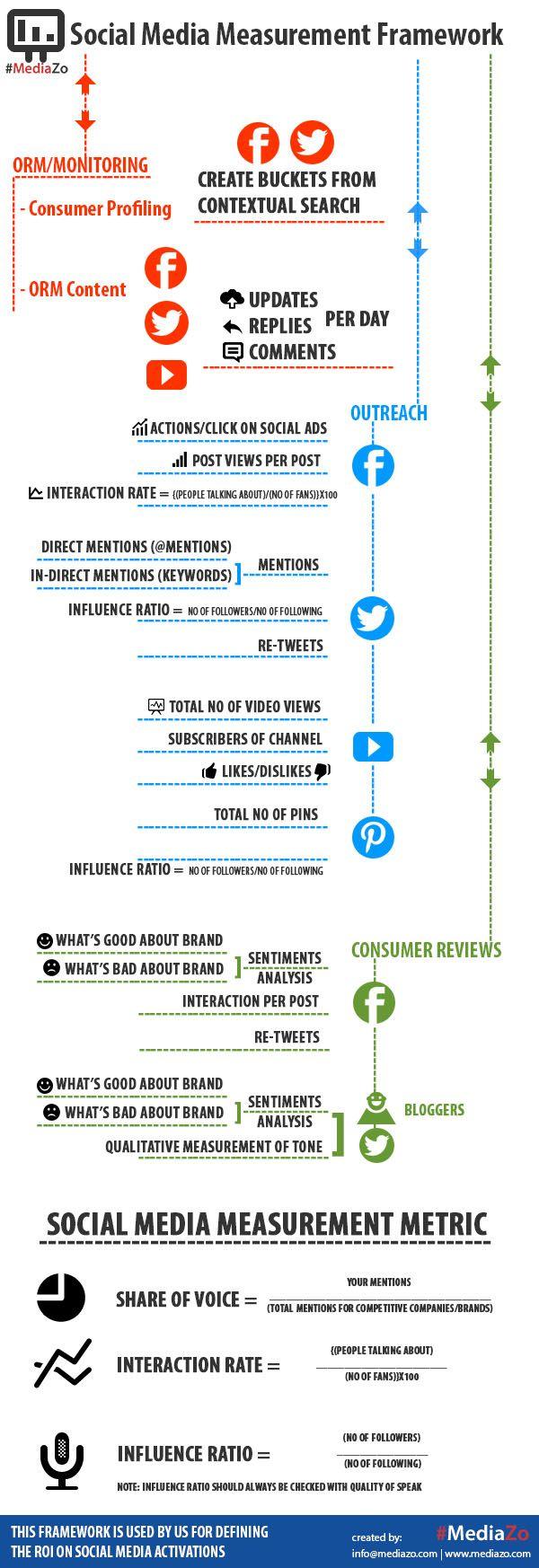 Marco de medición del rendimiento de #SocialMedia #infografia @Alfredo Malatesta Vela