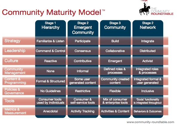 Community Maturity Model