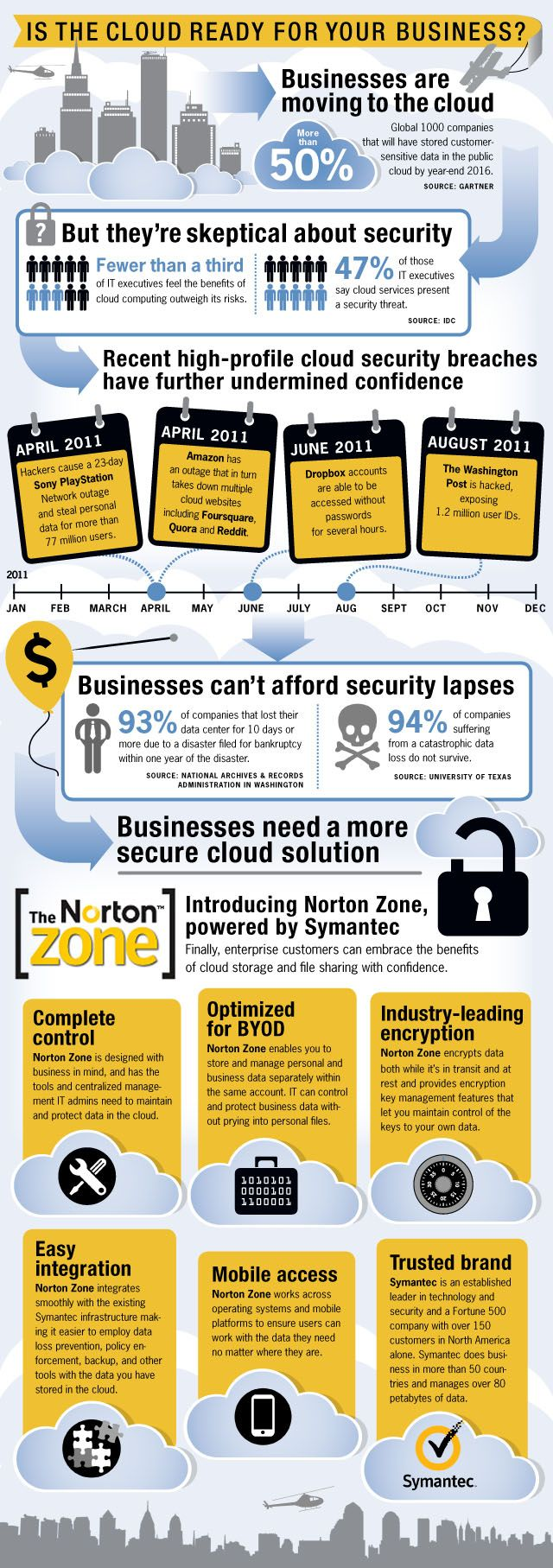 In the Cloud ready for business? [infographic]