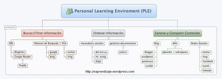 Más tamaños | Servicios de un Entorno Personal de Aprendizaje | Flickr: ¡Intercambio de fotos!