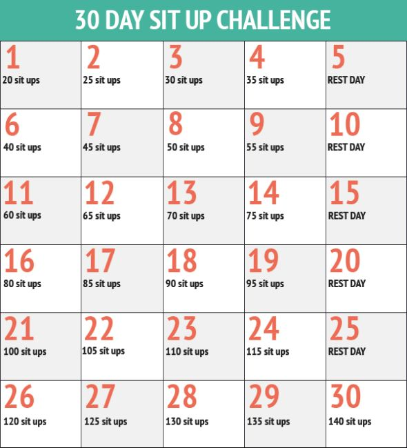 Sit Up Challenge Results