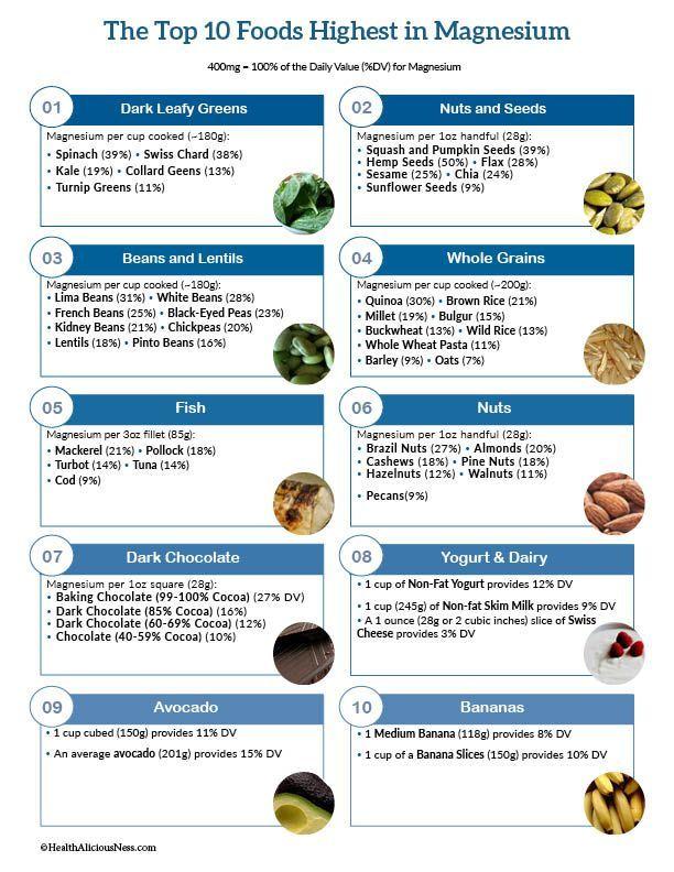Top 10 Foods Highest In Magnesium High Cholesterol Foods Cholesterol Foods Cholesterol Lowering Foods