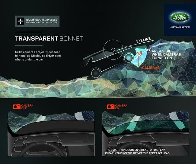 Die nuwe tegnologie maak dit vir Land Rover-bestuurders moontlik om 'n digitale beeld van die terrein te kan sien. Kameras wat aan die voork...