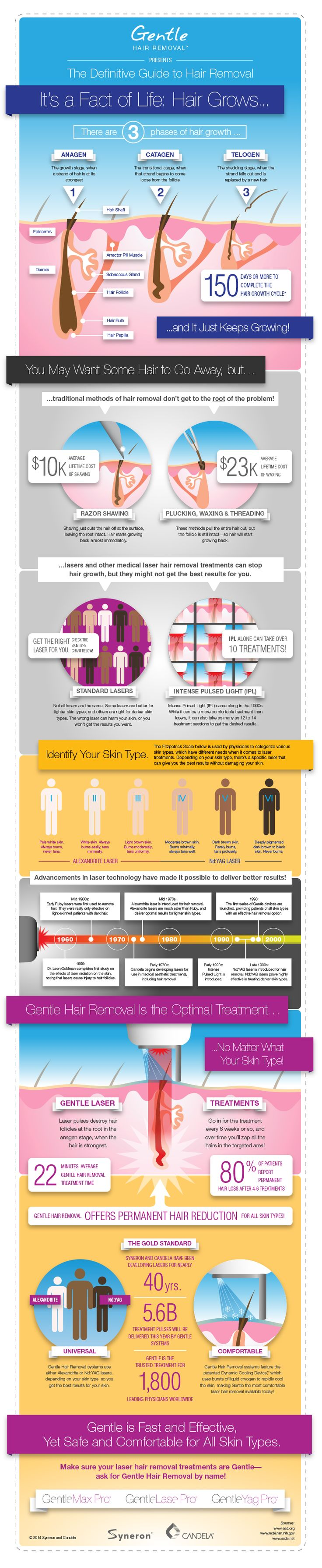Make sure your laser hair removal treatment is Gentle--use this fun infographic to learn more!