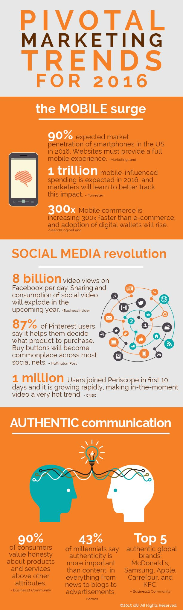Infographic: pivotal marketing trends 2016 via id8 agency, Atlanta GA…