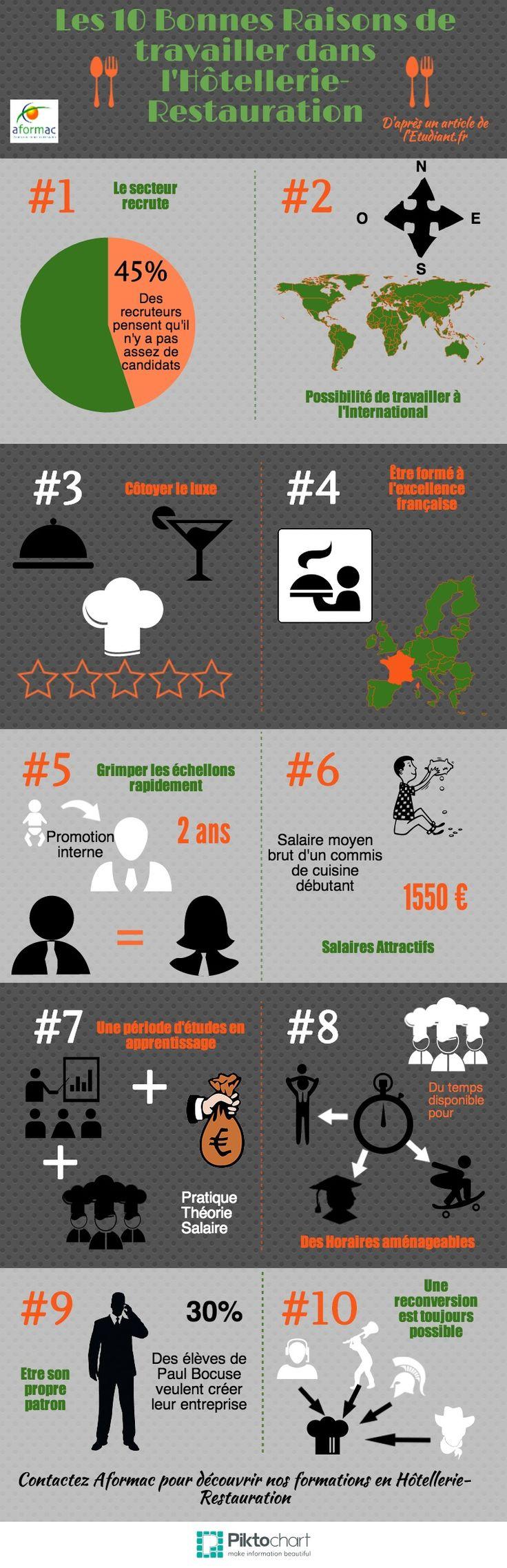10 bonnes raisons de travailler dans l'Hotellerie Restauration Copy | #gastronomie #formation #professionnelle #emploi @Piktochart Infographic