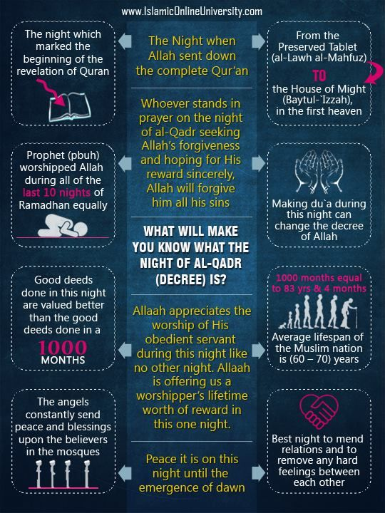 The Night of Power in Ramadan (Lailat al Qadr)