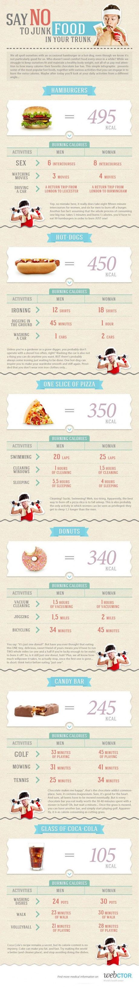 Good to know. Equivalents for bouts of exercise to burn off one item of junk food. Puts it all in a good perspective.