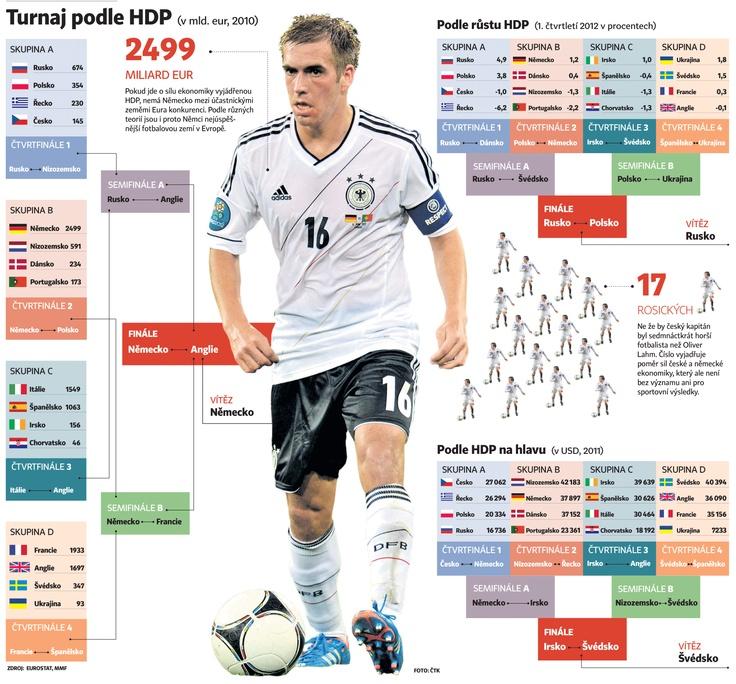 Jak ekonomika ovlivňuje fotbal a proč je česká skupina opravdu skupinou smrti