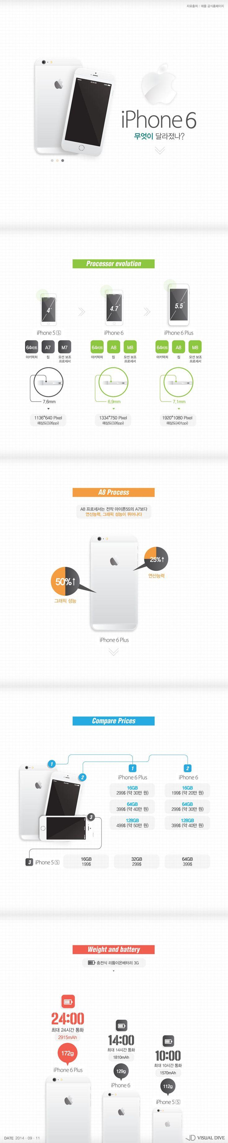 공개된 아이폰6, 무엇이 다른가 [인포그래픽] #iPhone6 / #Infographic ⓒ 비주얼다이브 무단 복사·전재·재배포 금지