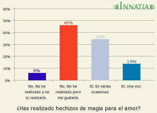 Gráfico de la encuesta: ¿Has realizado hechizos de magia para el amor?