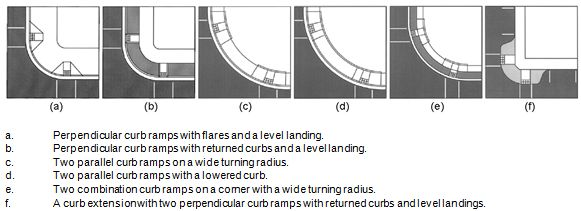 A series of diagrams depict examples of a perpendicular curb ramp with flares and a level landing, a perpendicular curb ramp with returned curbs and a level landing, two parallel curb ramps on a wide turning radius two parallel curb ramps with a lowered curb two combination curb ramps on a corner with a wide turning radius, and a curb extension with two perpendicular curb ramps with returned curbs and level landings.