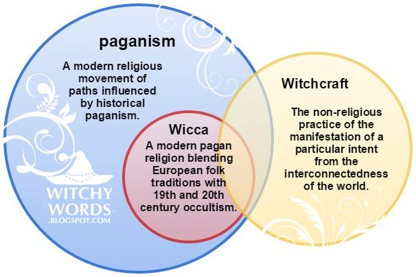 Witchy Words: Reader Question: What is the difference between paganism, Wicca and Witchcraft?