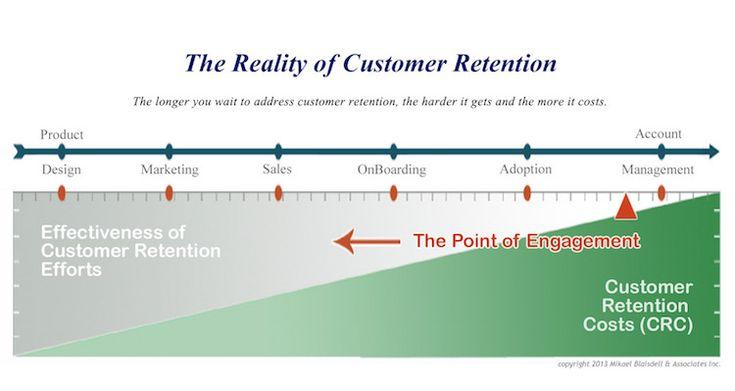 Definition: Customer Success Management
