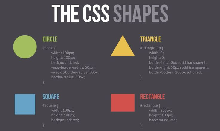 Add Some Geometric Shapes to Your Site with 'CSS Shapes Module'