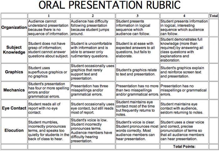 Oral Presentations Scoring Rubric