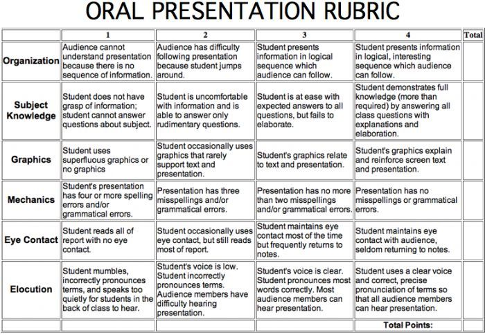 oral research project rubric middle school