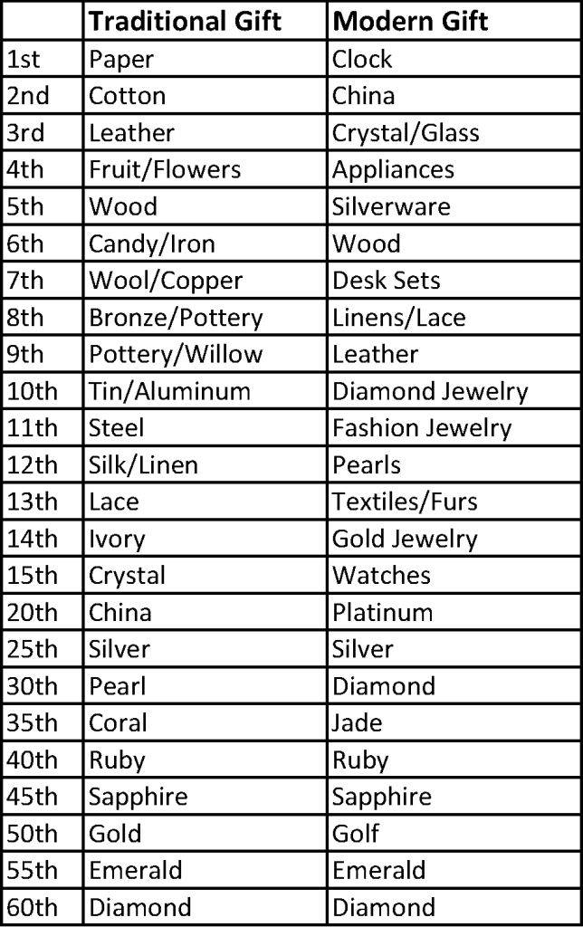 Traditional Anniversary Gifts By Year List Traditional