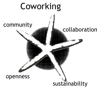 Aqui Work Center  Coworking Mérignac