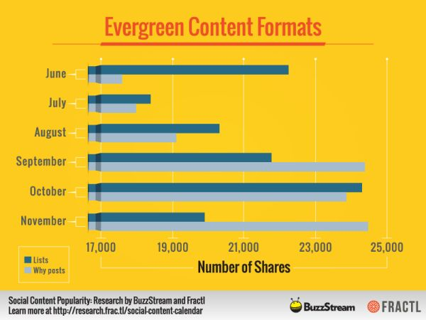 51 Content Marketing Stats From Across The Globe For Different Industries | Digital Marketing Agency India