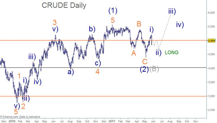 Elliott Wave Crude Oil WTI Daily Chart - Waiting for the abc Wave ii) set up before trading long