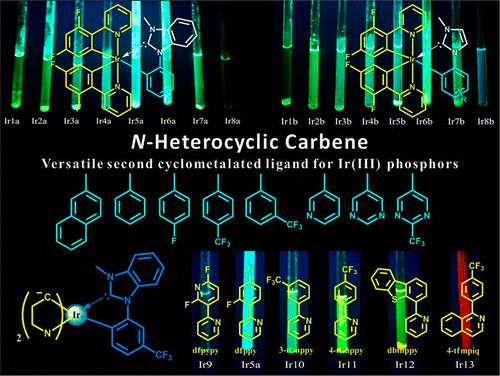 N-Heterocyclic Carbenes: Versatile Second Cyclometalated Ligands for Neutral Iridium(III) Heteroleptic Complexes