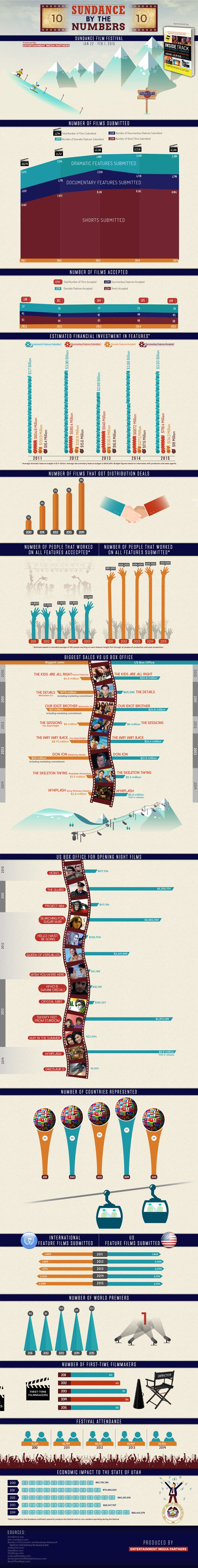 Sundance 2015 Infographic Produced by Entertainment Media Partners for Cultural Weekly.