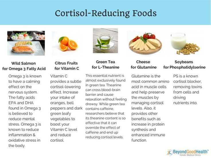 Cortisol; vitamin C, omega-3, L-Theanine, glutamine, and ...