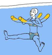 Aquagym, exercice 4 - Position de départ : placez une frite sous chaque bras et gardez le corps verticalement, le dos droit. Amenez vos deux jambes tendues à l'horizontale. Hauteur de l'eau : mi-poitrine. Exécution de l'exercice : en expirant, écartez vos deux jambes. En inspirant, resserrez vos deux jambes. Entraînement  : 2 séries d'une minute. Temps de repos : 30 secondes. Pour un niveau plus avancé:  4 séries de 1,30 minutes. Temps de repos : 15 secondes. Conseil : ....