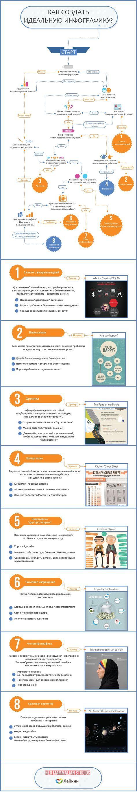 Как создать идеальную инфографику?