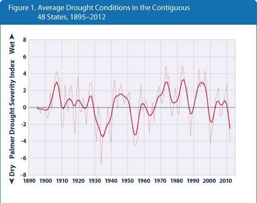 Line graph showing drought conditions, averaged over the contiguous 48 states, for each year from 1895 to 2012.