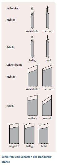 #Wissenswertes aus der #Bosch #Heimwerker Community www.1-2-do.com #Drechseln