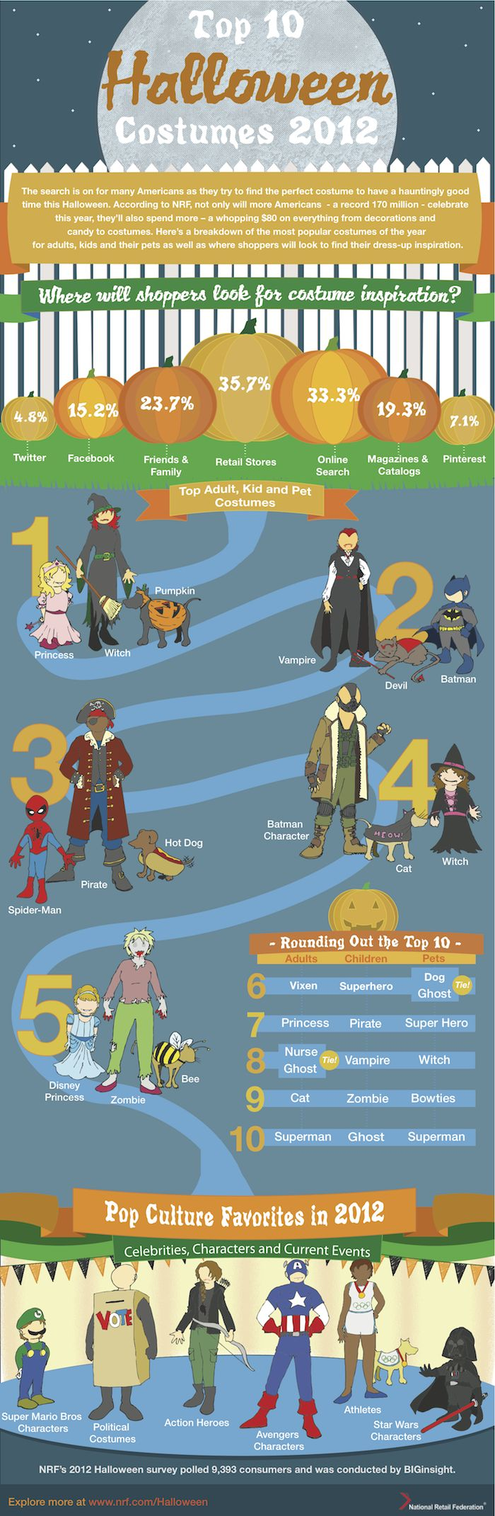 Top Halloween costumes for adults, kids and pets in 2012 – Infographic