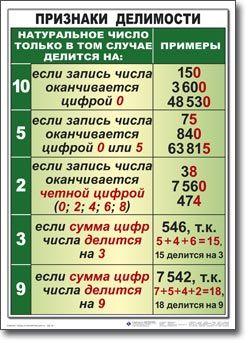 Признаки делимости на 9 и на 3. Правила | Учеба-Легко.РФ - крупнейший портал по учебе