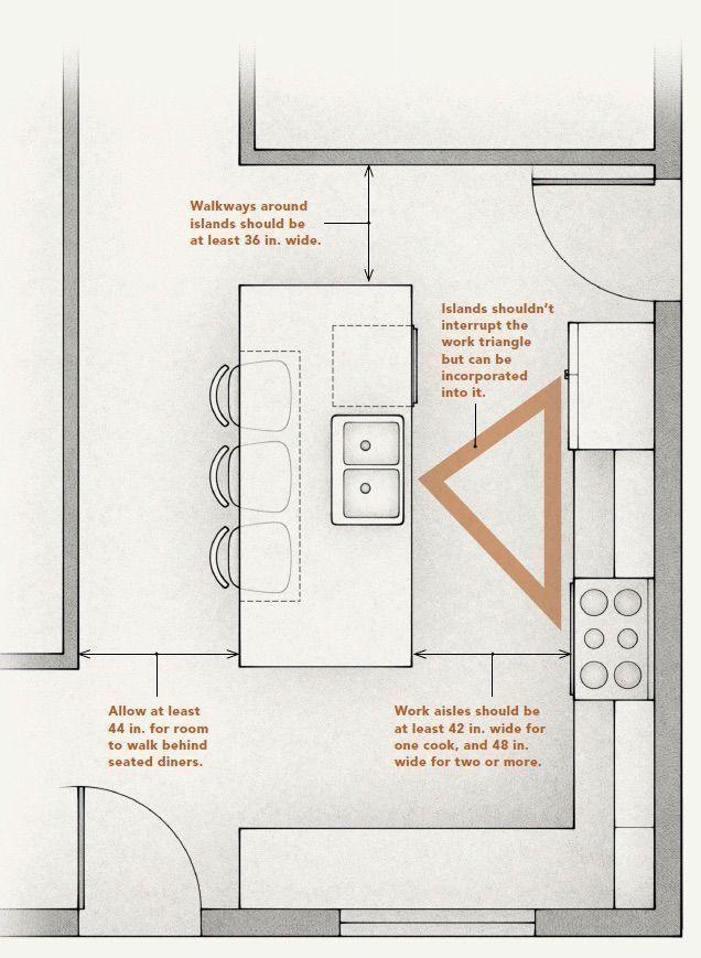 Pin By Jenny Franco On Hendernising Kitchen Plans Kitchen Island Design Kitchen Layouts With Island