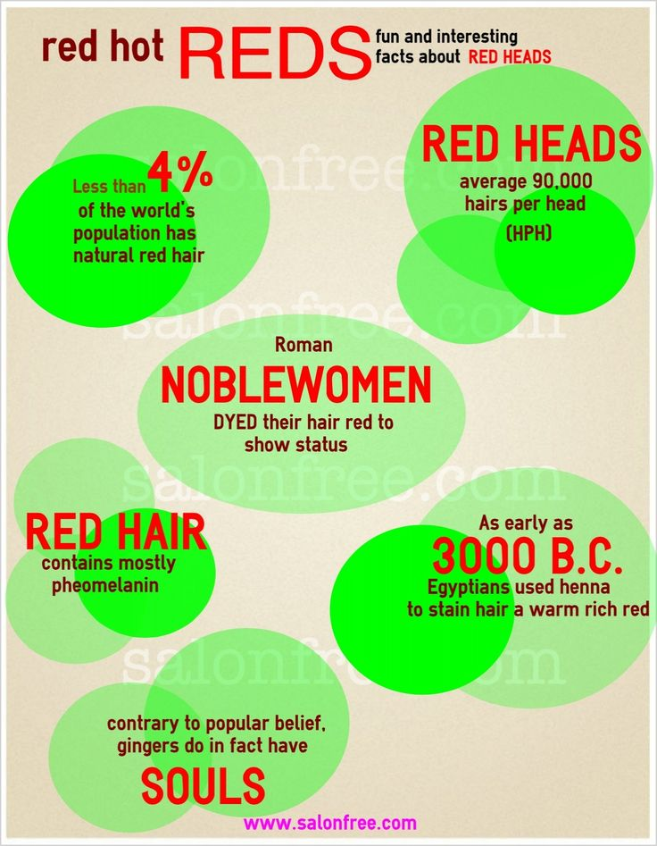 FUN FACTS ABOUT RED HAIR | salonfree®