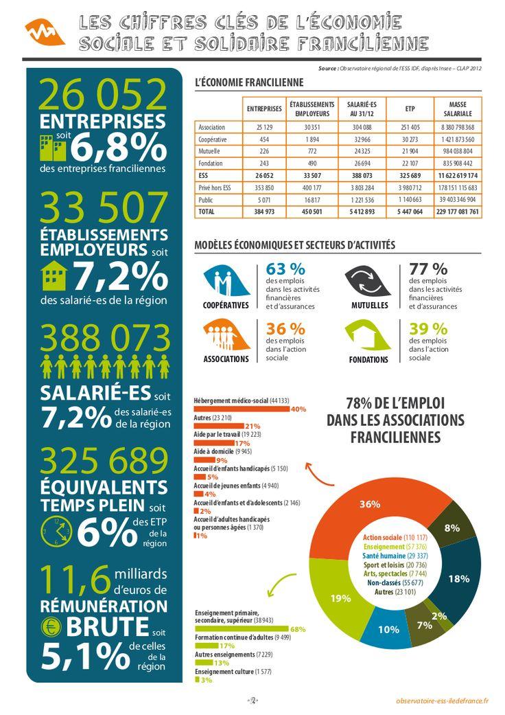 Les chiffres clefs de l'Economie Sociale et Solidaire francilienne
