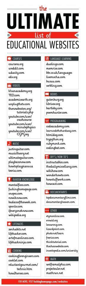 Ultimate List of Educational Websites [Infographic] – Retrohelix.com