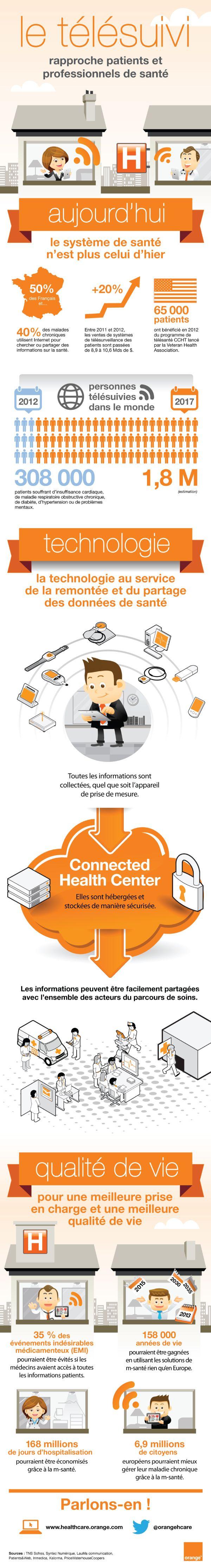 infographie - le télésuivi rapproche patients et professionnels de santé - Orange Healthcare