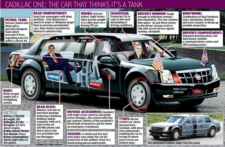 L'auto presidenziale di #OBAMA: Cadillac One (INFOGRAFICA)    Scopri tutti i segreti della limousine: http://blog.chiarezza.it/obama-vince-le-elezioni-e-torna-a-bordo-della-sua-cadillac-one/