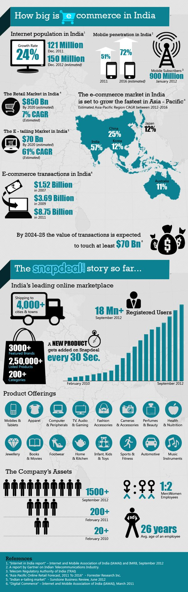How big is ecommerce in India #infographic