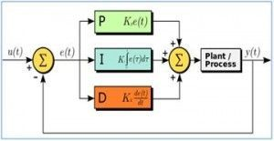 How Does a PID Controller Work? - Structure & Tuning Methods