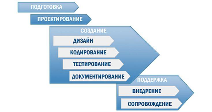 Разработка программного обеспечения: этапы и принципы / Блог компании Edison / Хабрахабр