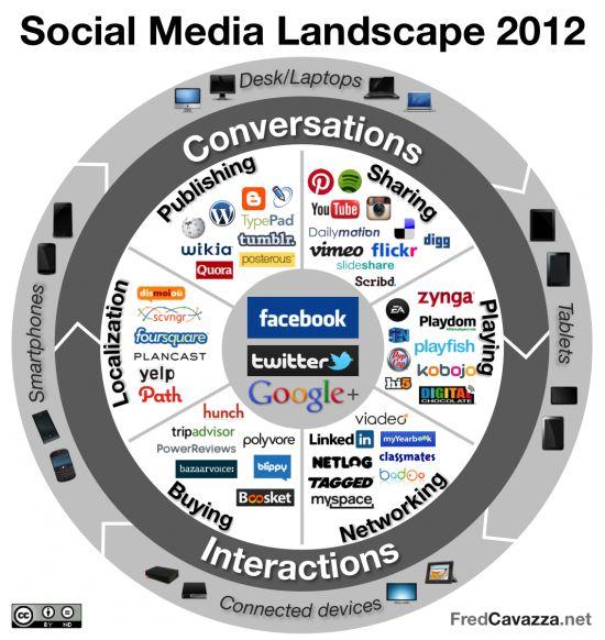 social media landscape 2012. 올해 현황을 가장 정확하게 반영하고 있는 자료라 생각됩니다.