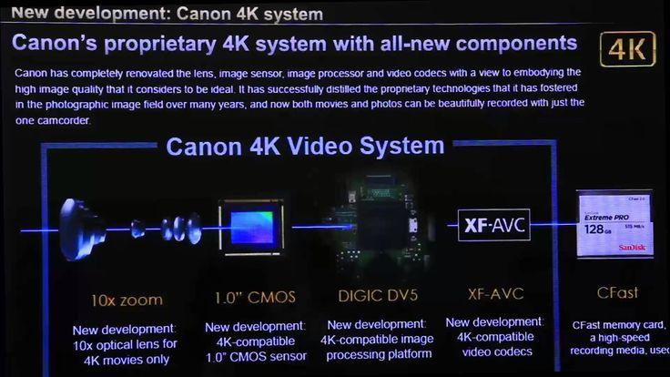 Миковая премьера видеокамеры 4К. Canon XC10.