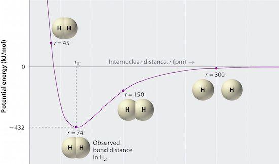 H2 Covalent Bond Chart Potential Energy Covalent Bonding Chemistry