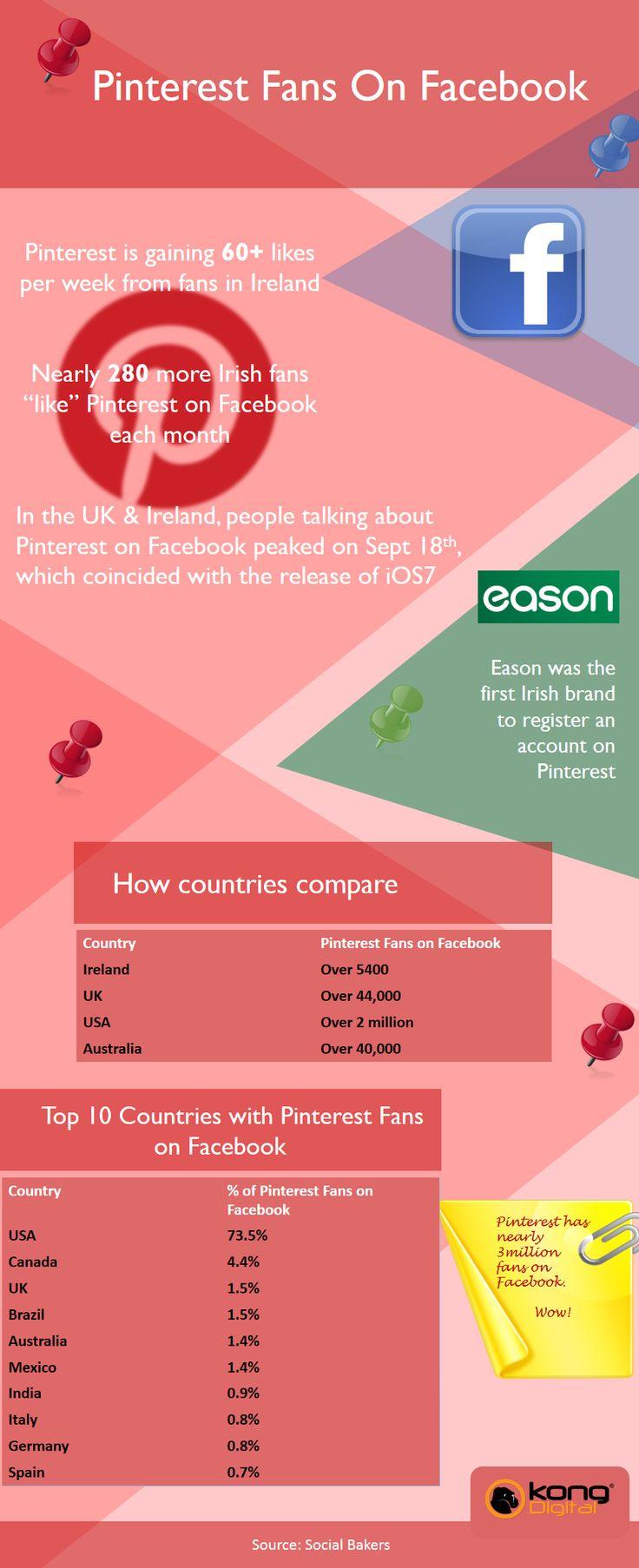Pinterest Fans on Facebook #Infographic