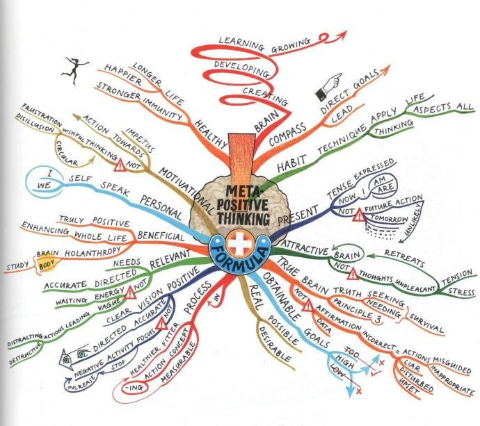 Oh, I love this. The Meta Positive Thinking Formula mind map will help you to appreciate a chapter summary of the book by Tony Buzan. The Mind Map breaks down brain capabilities, goal creation and positive focus processes. In addition the mind map covers motivational and health implications plus positive habit development. www.TonyBuzan.com